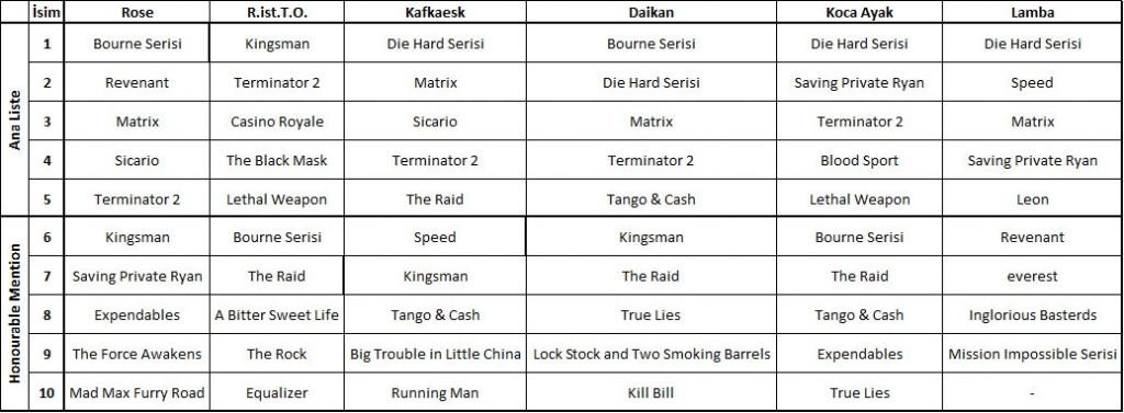 List-all